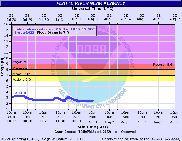 Platte River near Kearney