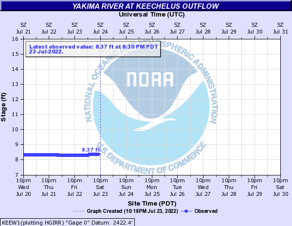 Yakima River at Keechelus Outflow