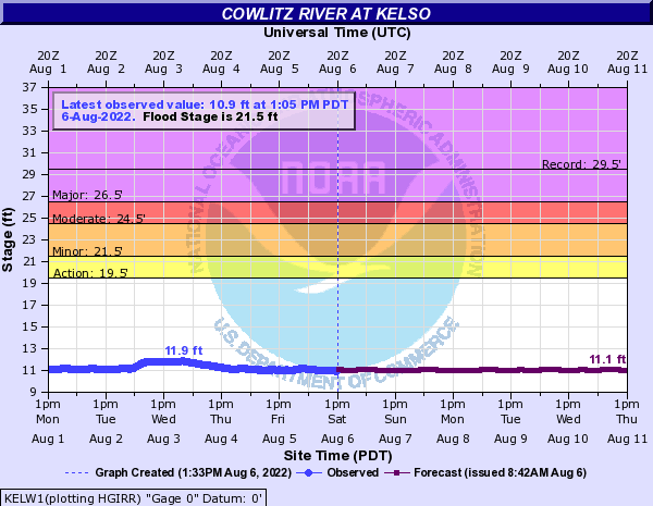 Cowlitz River at Kelso