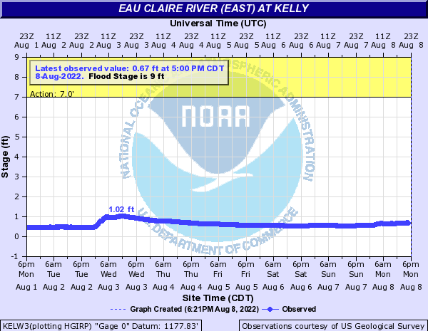 Eau Claire River (East) at Kelly