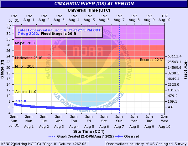 Cimarron River (OK) at Kenton