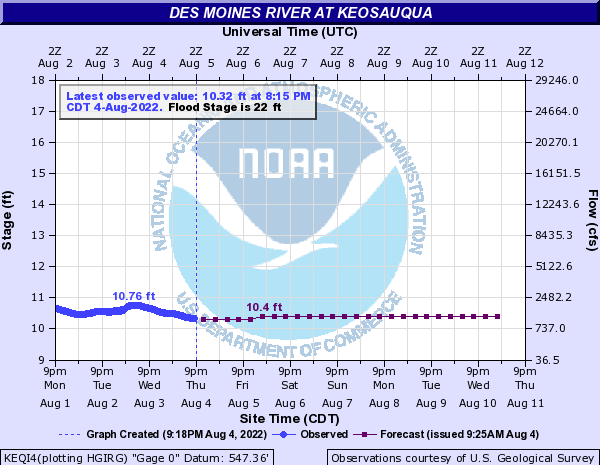 Des Moines River at Keosauqua