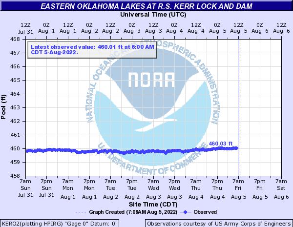 Eastern Oklahoma Lakes at R.S. Kerr Lock and Dam