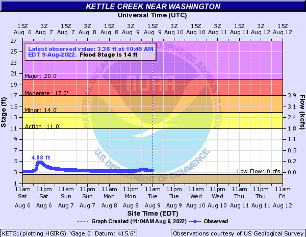Kettle Creek near Washington