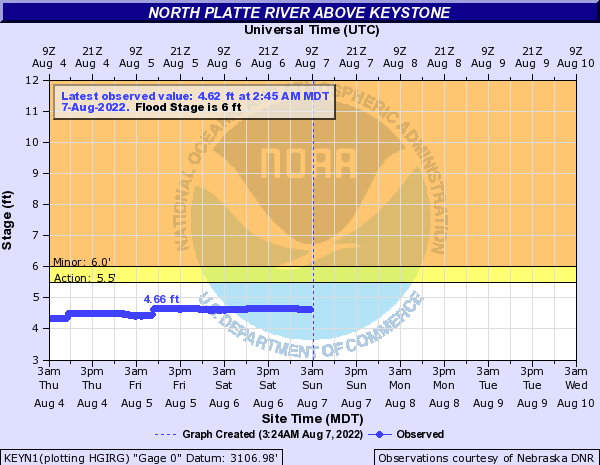 North Platte River above Keystone