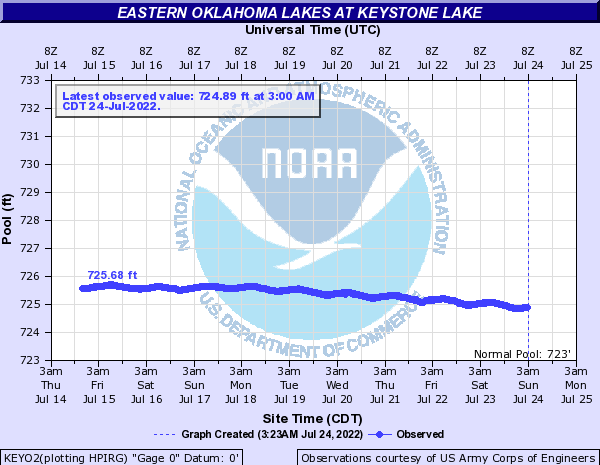 Eastern Oklahoma Lakes at Keystone Lake