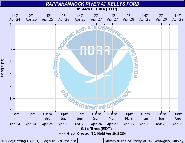 Rappahannock River at Kellys Ford