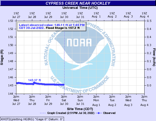 Cypress Creek near Hockley