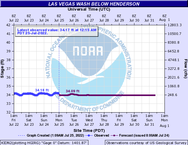 Las Vegas Wash below Henderson