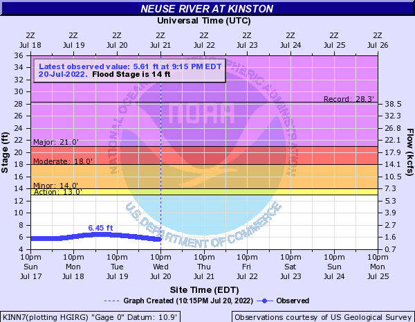 Neuse River at Kinston