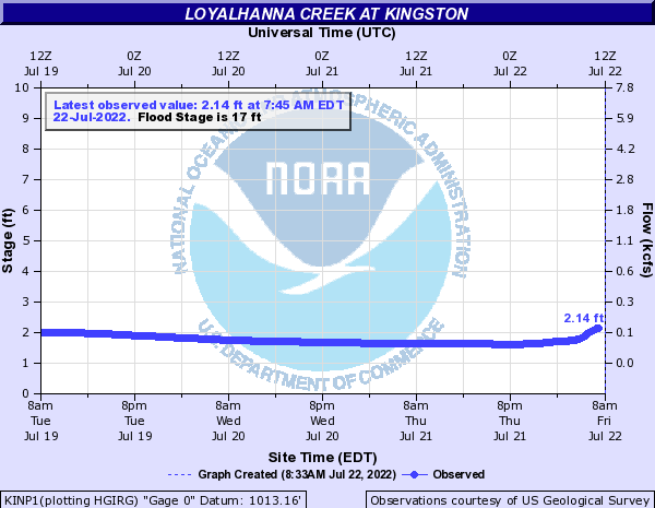 Loyalhanna Creek at Kingston
