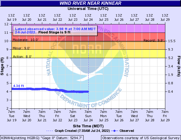 Hydrograph for the Wind River near Kinnear