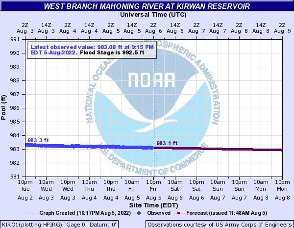 http://water.weather.gov/ahps2/hydrograph.php?gage=kiro1
