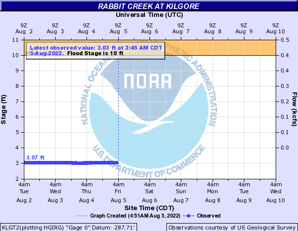 Rabbit Creek at Kilgore