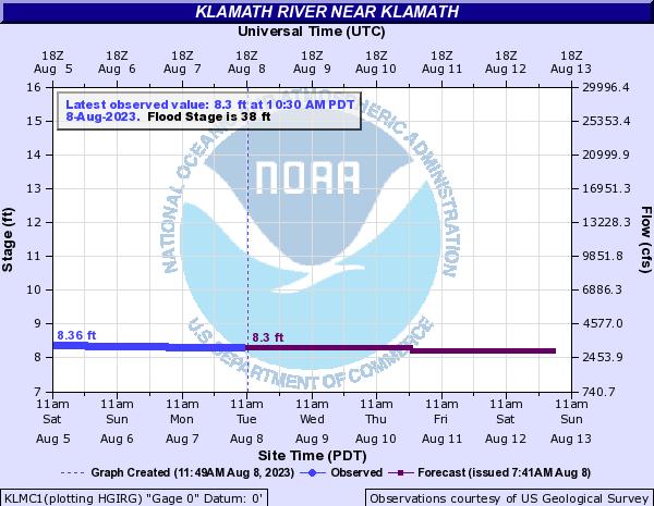 Klamath River Flow