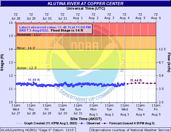 Klutina River at Copper Center