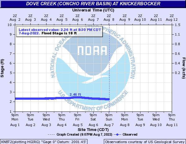 Dove Creek (Concho River Basin) at Knickerbocker