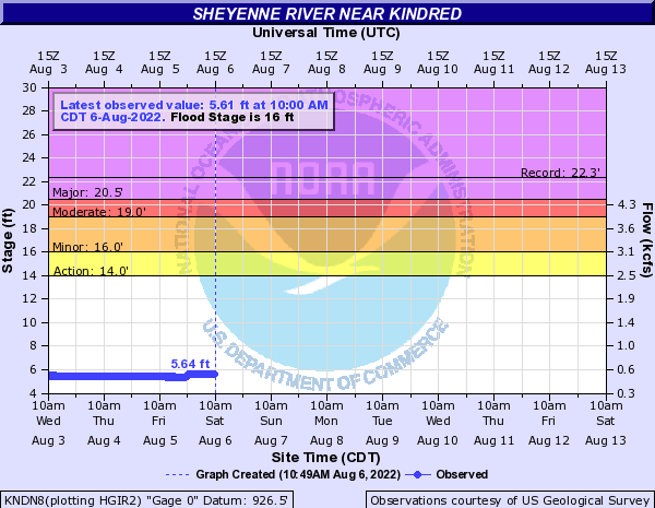 Sheyenne River at Kindred