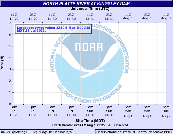 North Platte River at Kingsley Dam