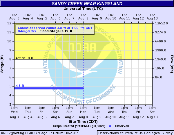 Sandy Creek near Kingsland