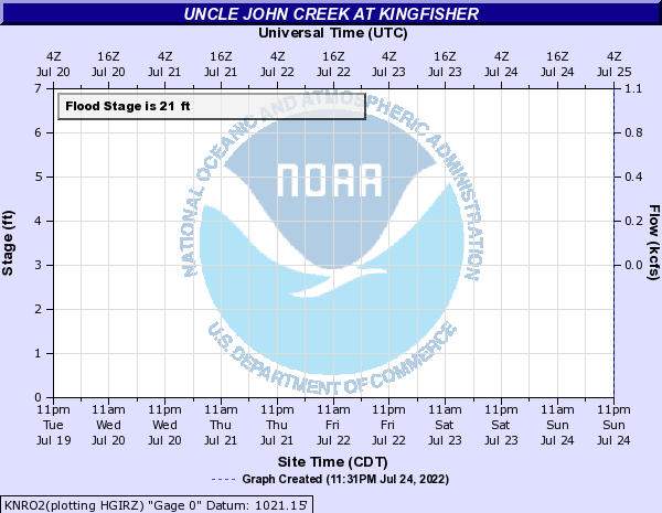 Uncle John Creek at Kingfisher