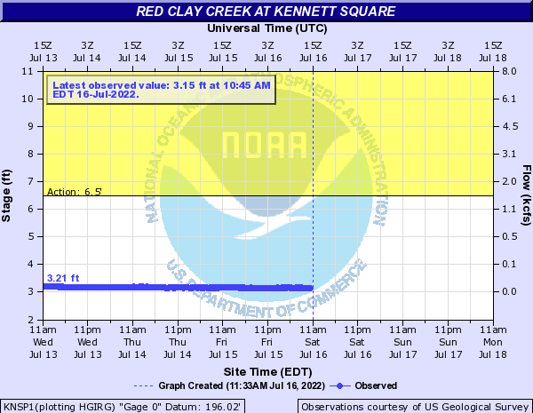 NWS Hydrological Prediction Graph for Red Clay