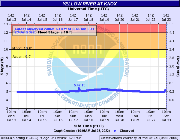 Yellow River at Knox