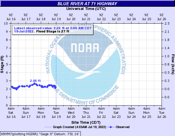 Blue River at 71 Highway