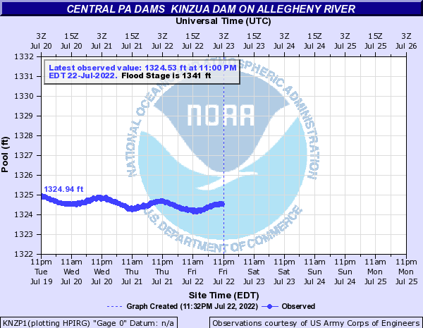 http://water.weather.gov/ahps2/hydrograph.php?gage=knzp1