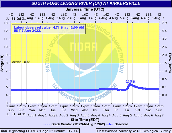 South Fork Licking River (OH) at Kirkersville