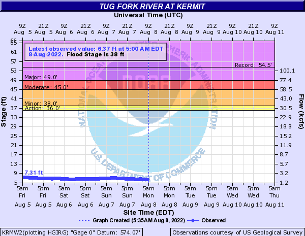 Tug Fork River at Kermit