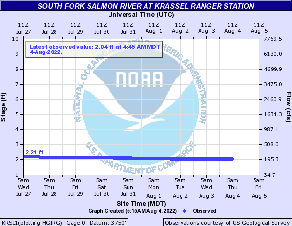 South Fork Salmon River at Krassel Ranger Station