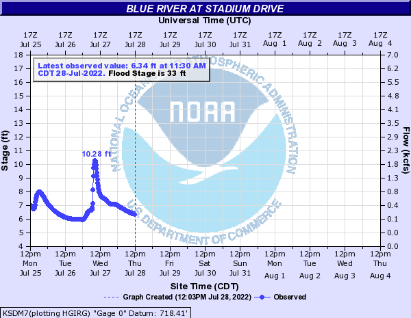 Blue River at Stadium Drive