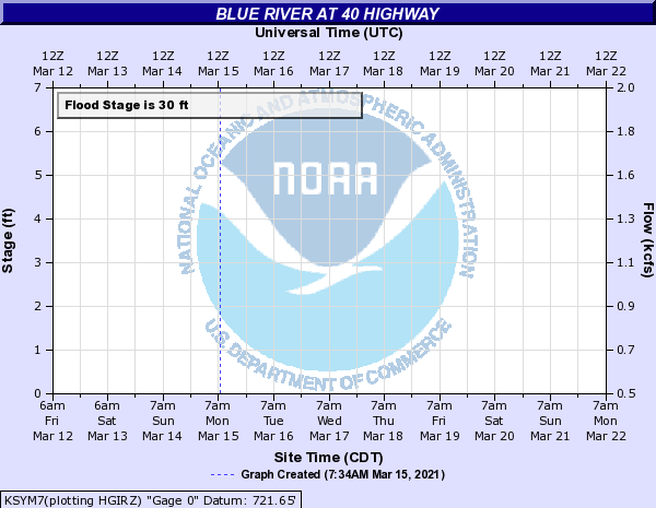 Link back to the National Weather Service, Advanced Hydrologic Prediction Service page for Blue River at 40 Highway gage