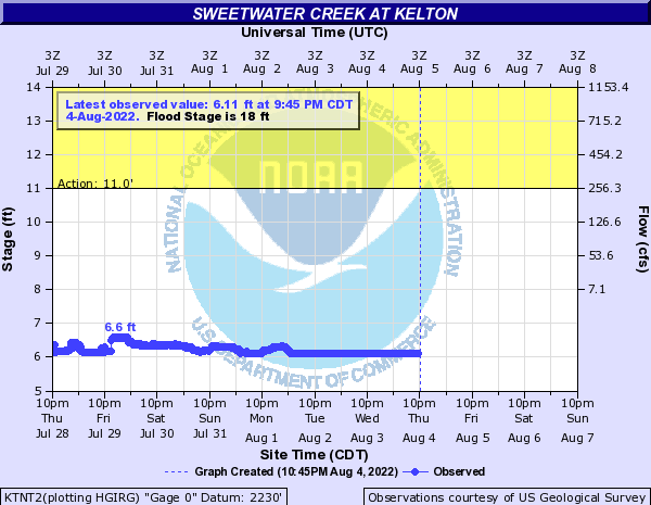 Sweetwater Creek at Kelton