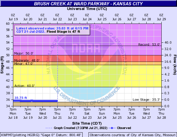 Brush Creek at Ward Parkway - Kansas City