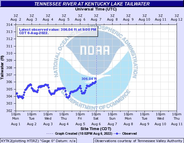 Tennessee River at Kentucky Lake Tailwater