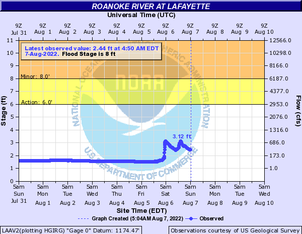 Roanoke River at Lafayette