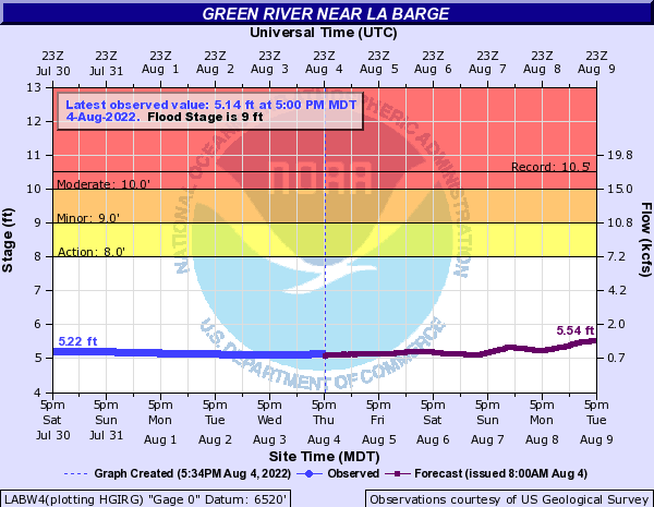 Hydrograph for Green River near La Barge