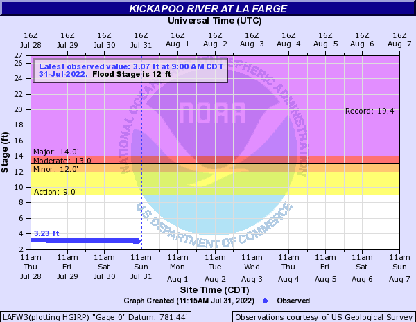 Kickapoo River at La Farge