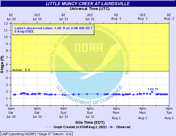 Little Muncy Creek at Lairdsville