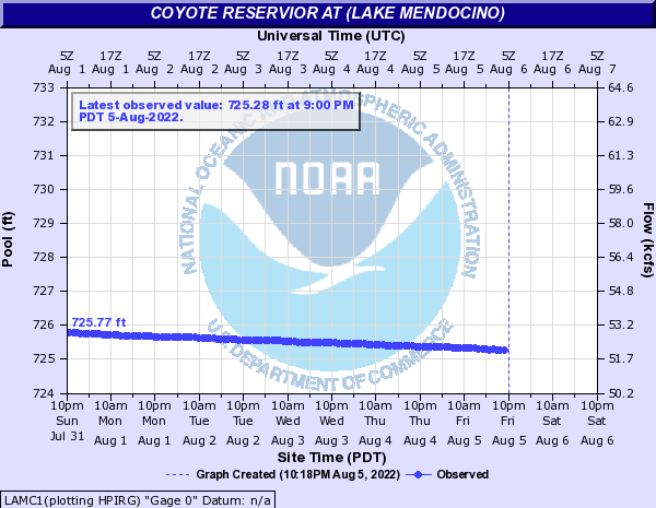 Coyote Reservior at (Lake Mendocino)