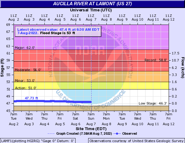 Aucilla River at Lamont (US 27)