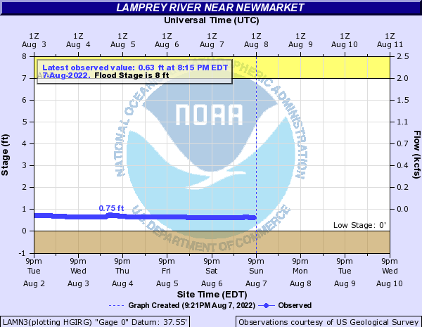 LAMN3 forecast available only at high flows.