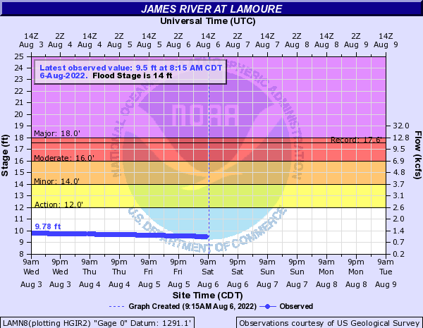 James River at LaMoure