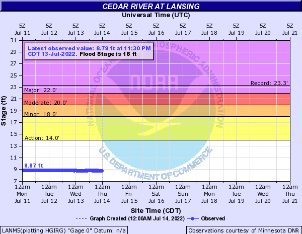 Cedar River at Lansing