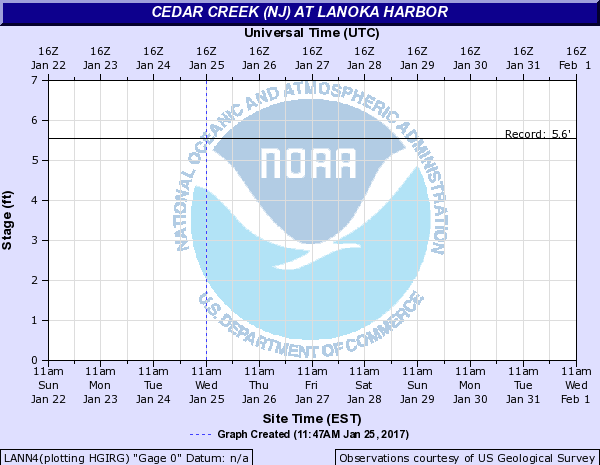 Cedar Creek (NJ) at LANOKA HARBOR