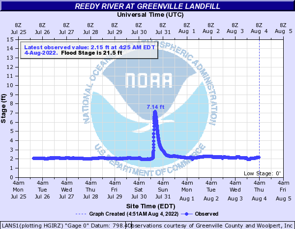 Reedy River at Greenville Landfill