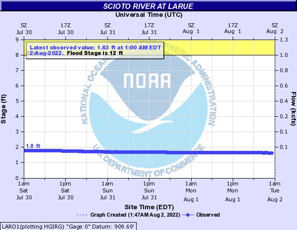 Scioto River at Larue
