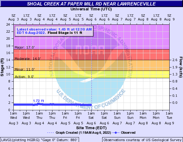Shoal Creek at Lawrenceville